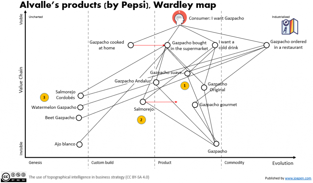 Alvalle's products (by Pepsi), Wardley map