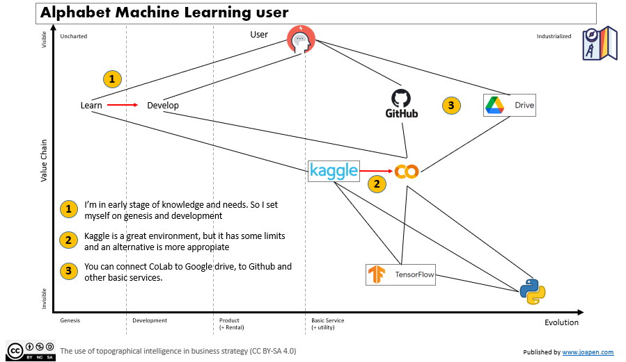 Alphabet Machine Learning user evolution from zero to one