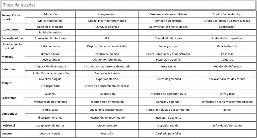 tabla de tipos de jugadas